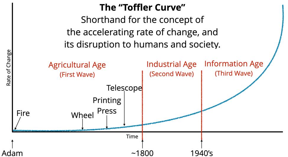 Toffler Curve 2