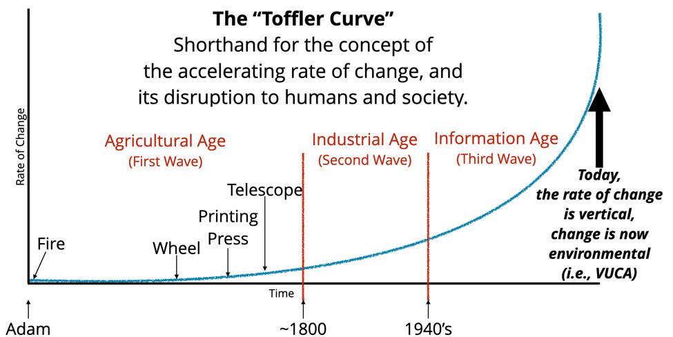 Toffler Curve 3