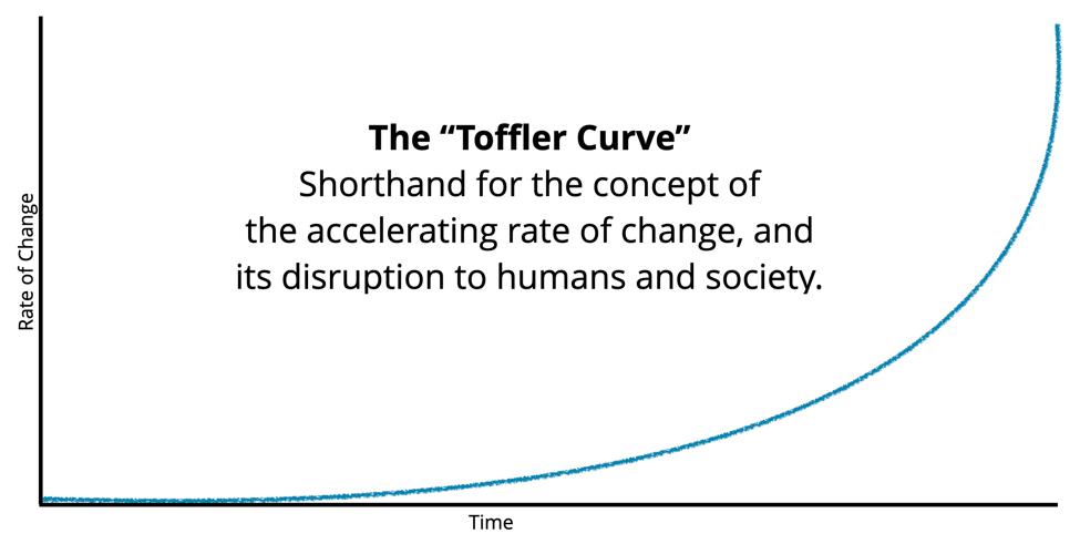 Toffler Curve